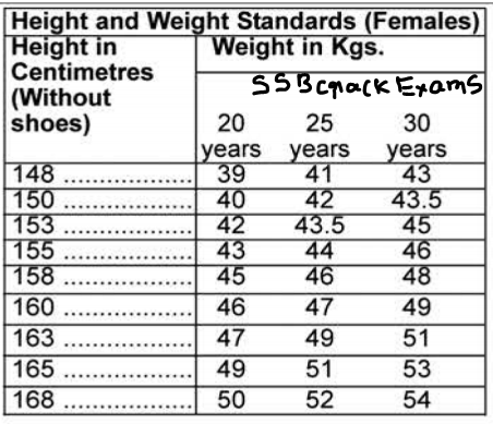 Height And Weight Requirement For Army