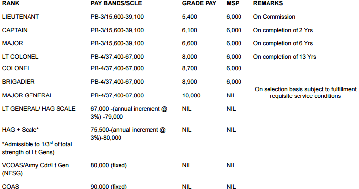 AEC 122 pay scale