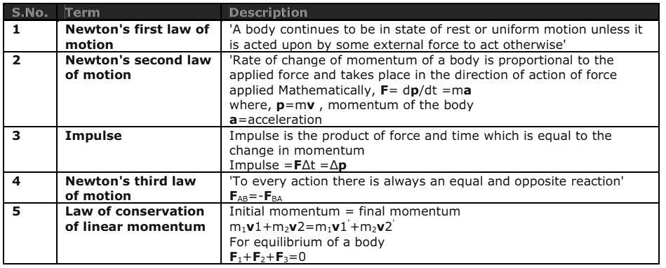 List of Physics Important Formula For NDA 2018 2019 Entry Exam