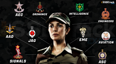 Streams Women Officers Join In Indian Army